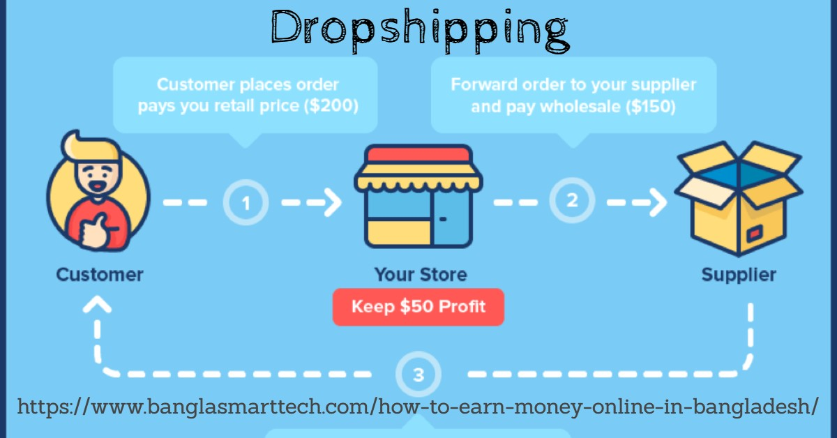 Dropshipping - Online Earn Bd